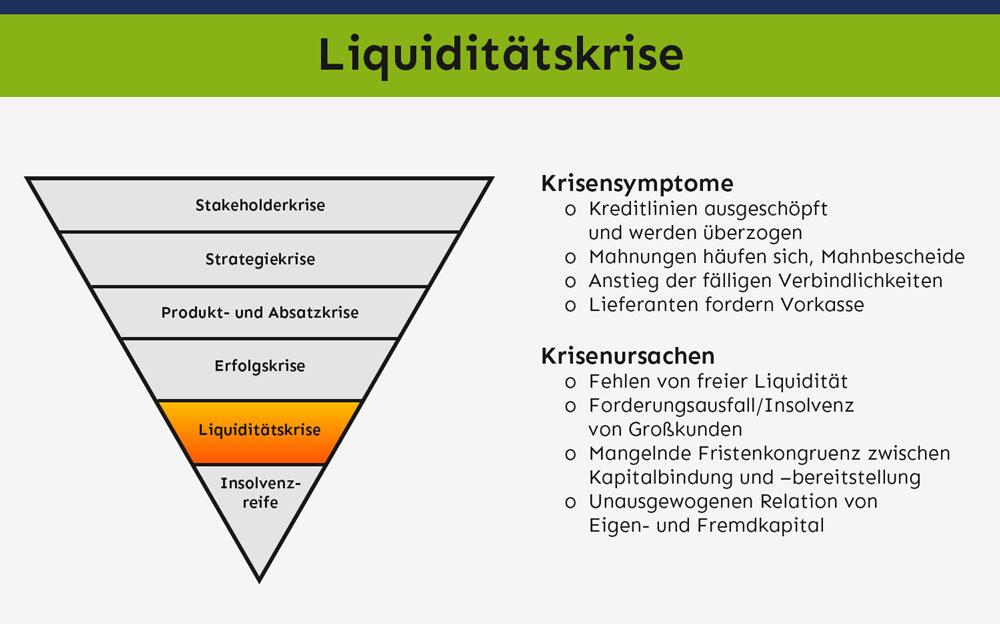 Liquiditätskrise – Symptome & Ursachen