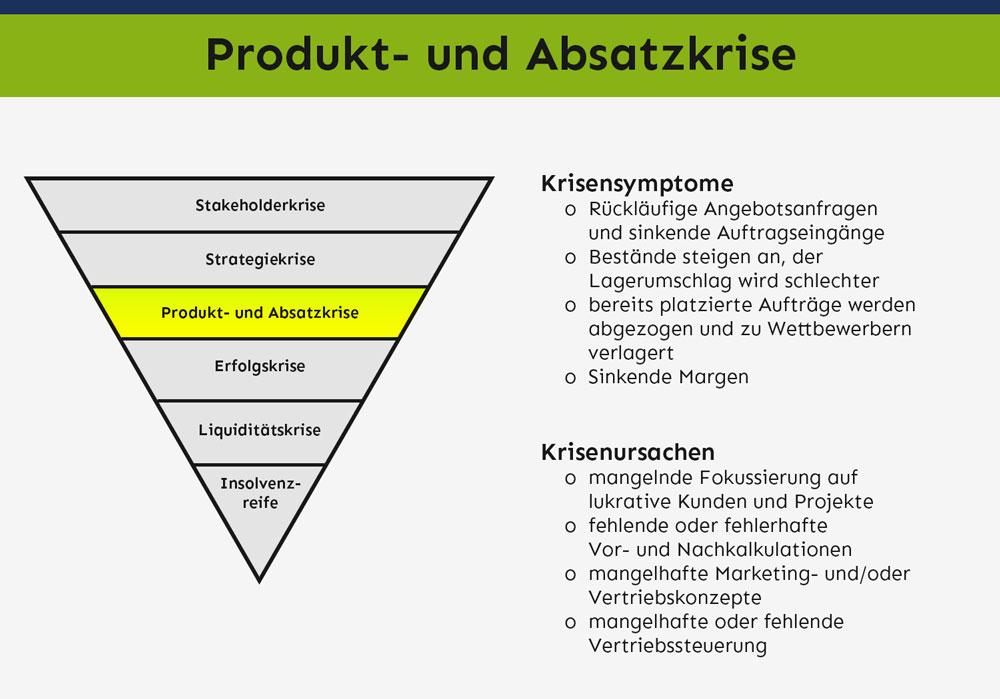 Produkt- und Absatzkrise – Symptome & Ursachen