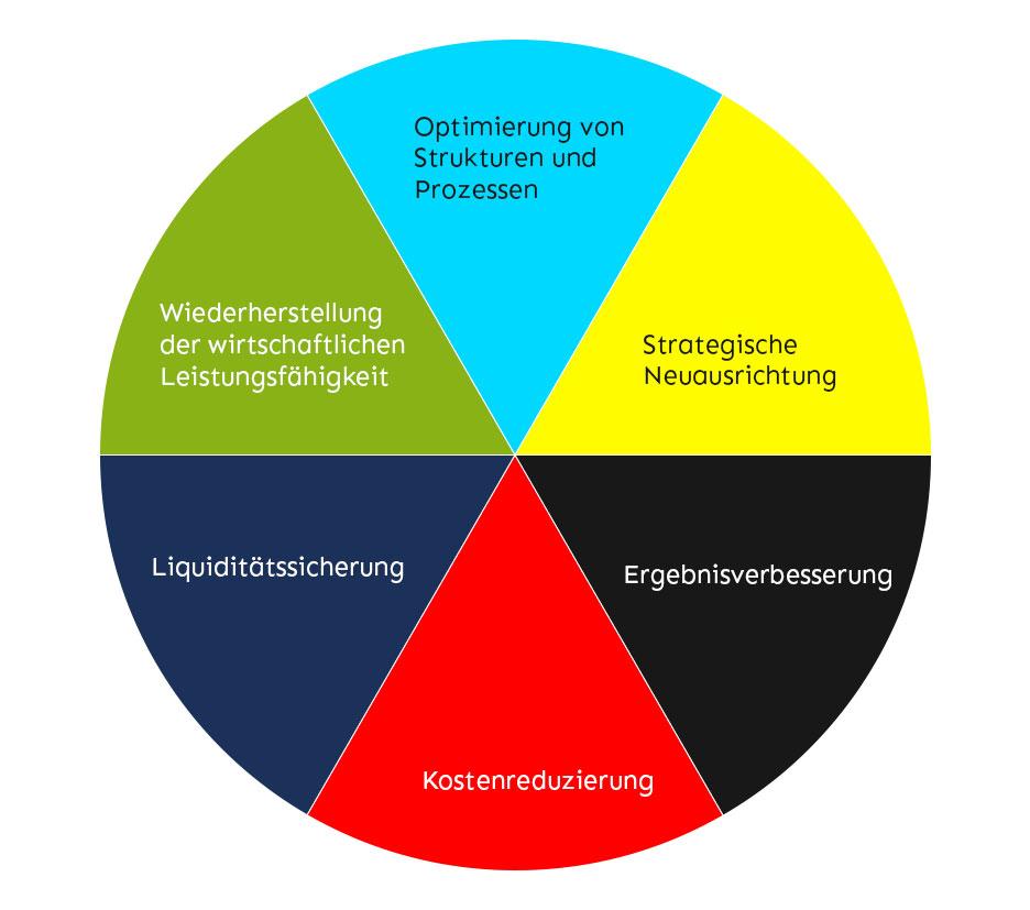Restrukturierung von Unternehmen – Ziele