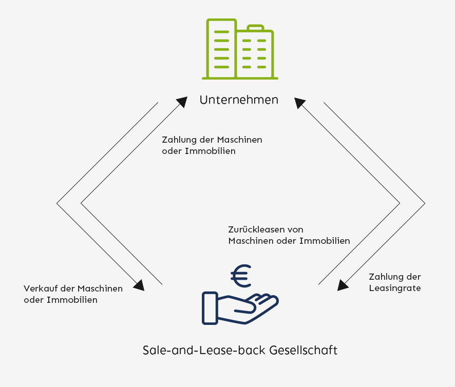 Sale-and-lease-back– So funktioniert's