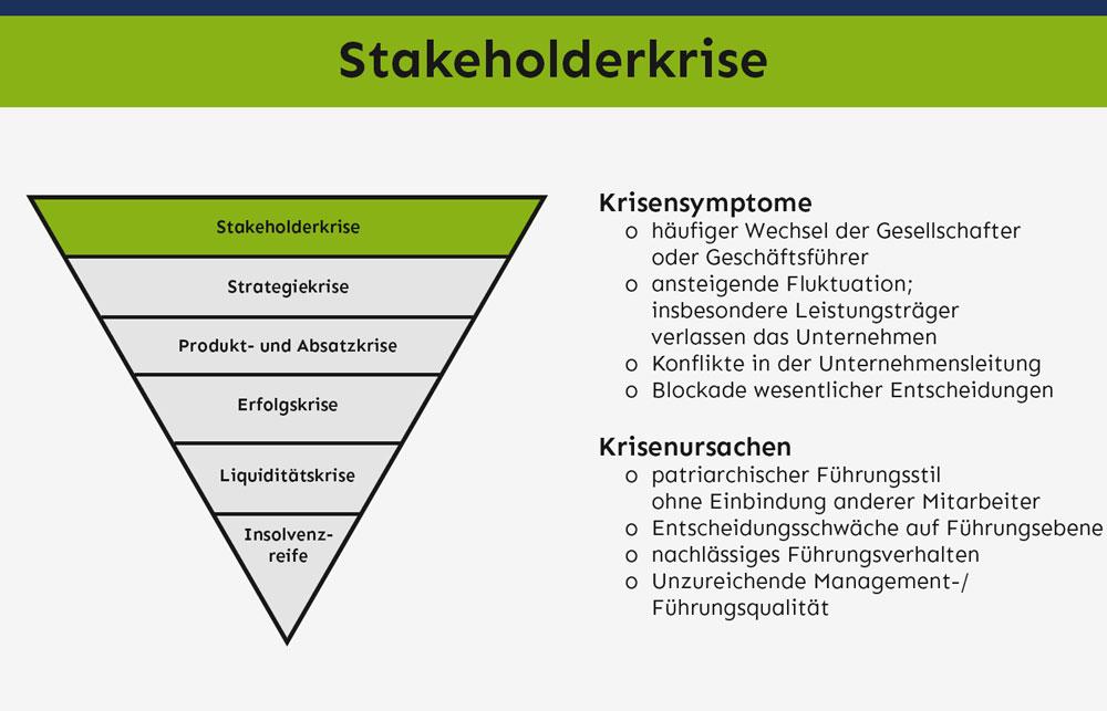 Stakeholderkrise – Symptome & Ursachen