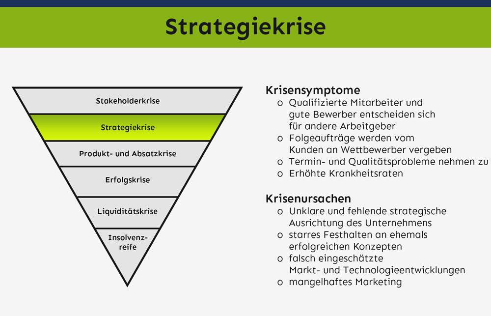 Strategiekrise - Symptome & Ursachen