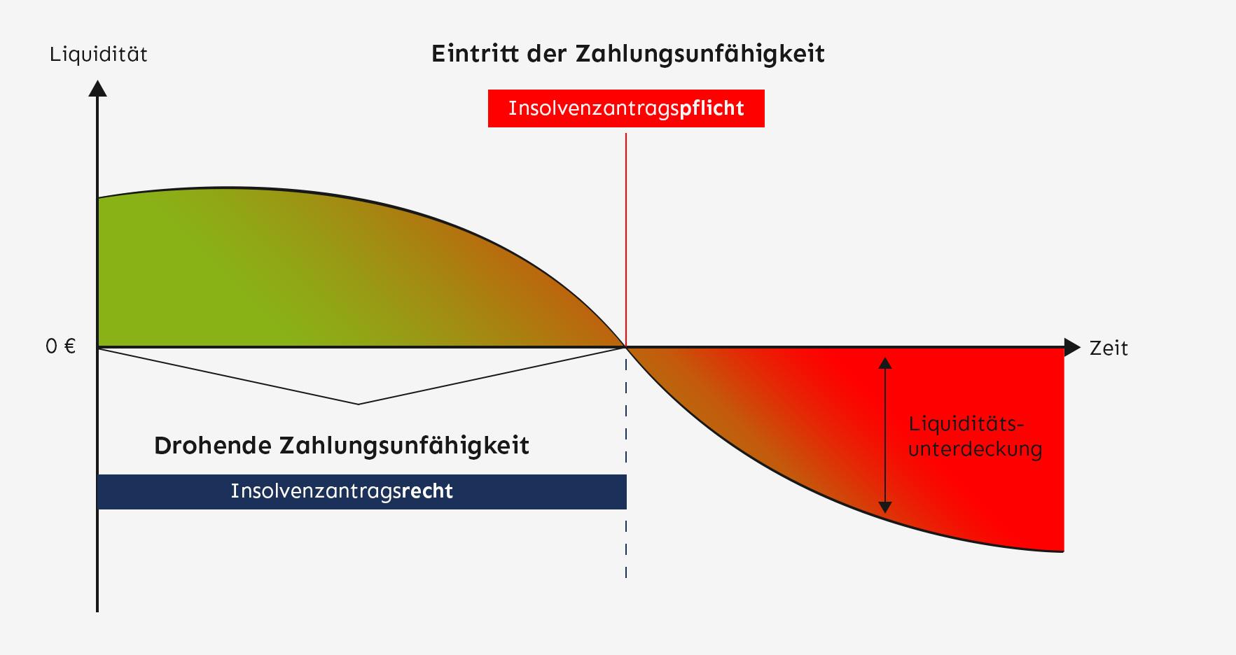 Zahlungsunfähigkeit & Insolvenzantrag - Zusammenhang